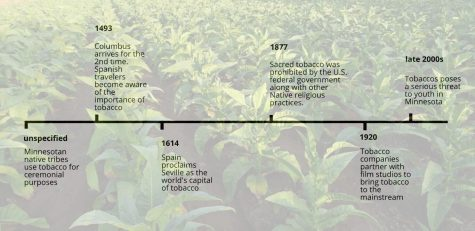 The complicated and extensive history of tobacco in the United States is still being added on to, with new legislature being created constantly.