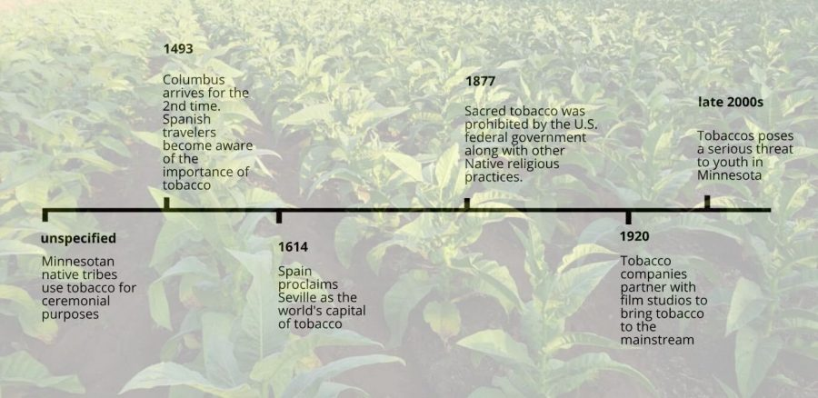 The+complicated+and+extensive+history+of+tobacco+in+the+United+States+is+still+being+added+on+to%2C+with+new+legislature+being+created+constantly.